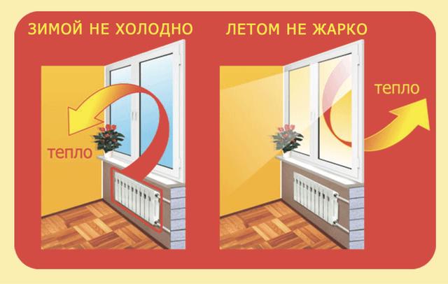Энергосберегающие плёнки Алматы